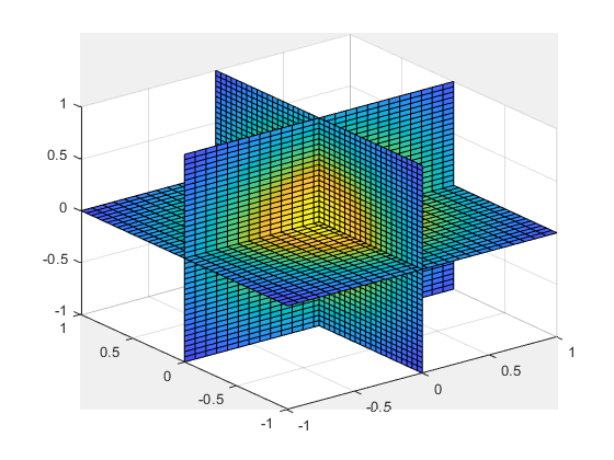 Interpolation for 1-D, 2-D, 3-D, and N-D gridded data in