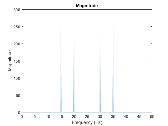 Fourier Transforms Matlab Simulink