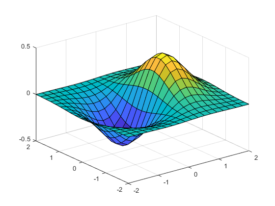 Drawing Lines Matlab : D and plots matlab simulink