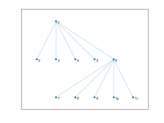 Change layout of graph plot matlab layout layouth ccuart Choice Image