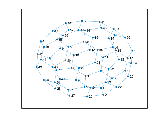 Graph Plotting And Customization