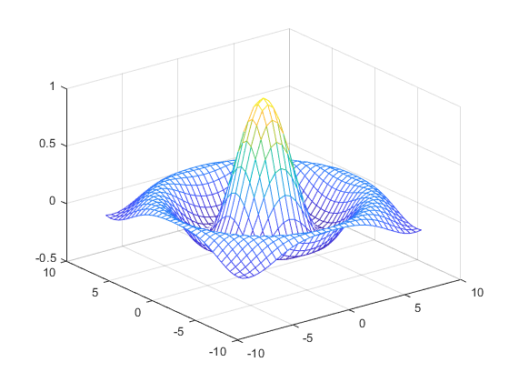 By Default MATLAB Uses The Current Colormap To Color Mesh