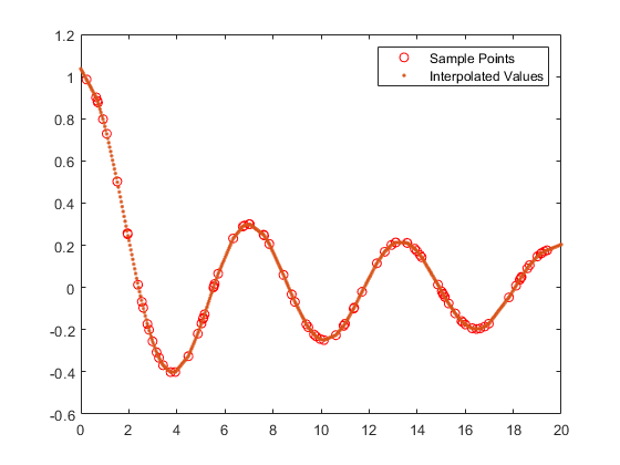 Gridded data interpolation - MATLAB