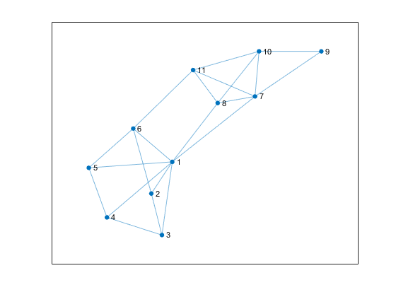 Highlight nodes and edges in plotted graph - MATLAB highlight