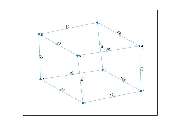 Shortest path distances of all node pairs - MATLAB distances