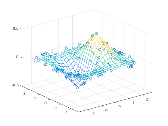 Interpolate 2-D or 3-D scattered data - MATLAB griddata