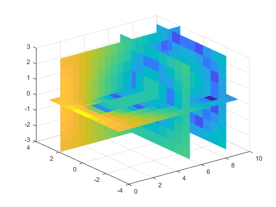 Interpolation for 3-D gridded data in meshgrid format