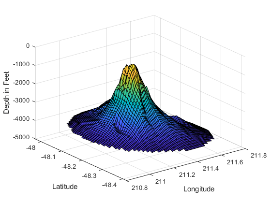 Interpolating Scattered Data - MATLAB & Simulink