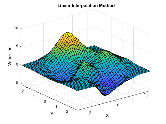 Interpolating Scattered Data - MATLAB & Simulink