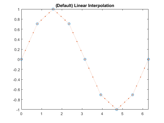 1-D data interpolation (table lookup) - MATLAB interp1