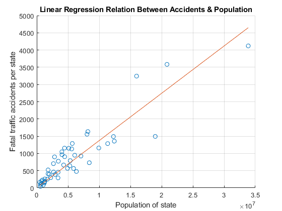 Linear Regression - MATLAB & Simulink