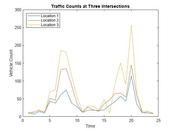 Plotting Data - MATLAB & Simulink