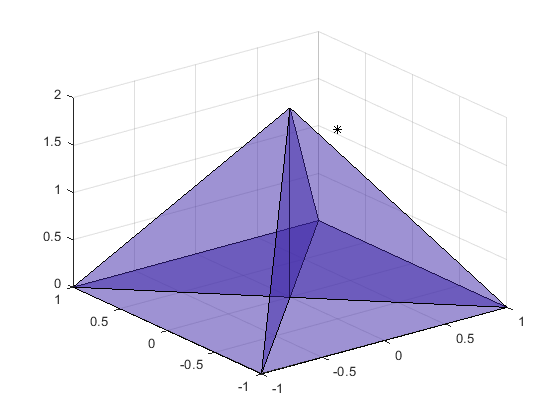 Closest vertex - MATLAB nearestNeighbor