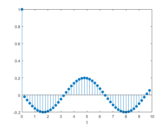 Convert state-space representation to transfer function - MATLAB ss2tf