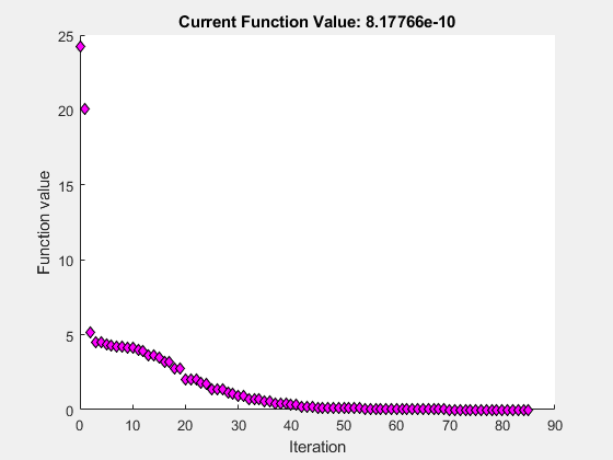Find minimum of unconstrained multivariable function using