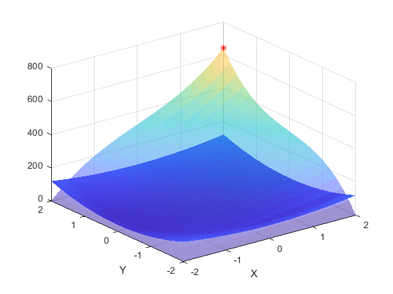 Cumulative trapezoidal numerical integration - MATLAB cumtrapz