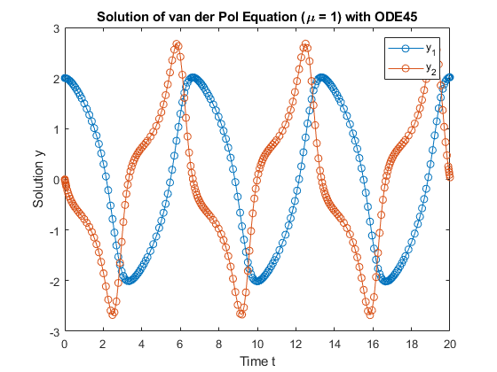 Solve Nonstiff Differential Equations Medium Order Method Matlab