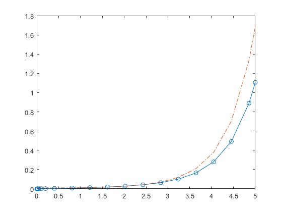 100+ Smooth Function Matlab – yasminroohi