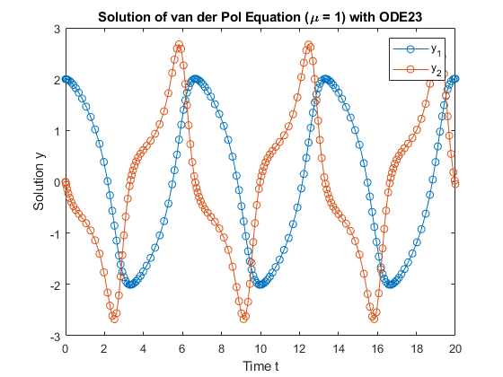matlab how to solve equation