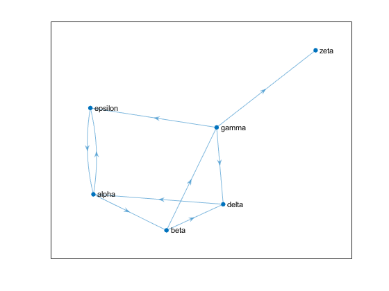 Measure node importance matlab centrality calculate the page rank of each website using the centrality function append this information to the nodes table of the graph as an attribute of the graph ccuart Image collections