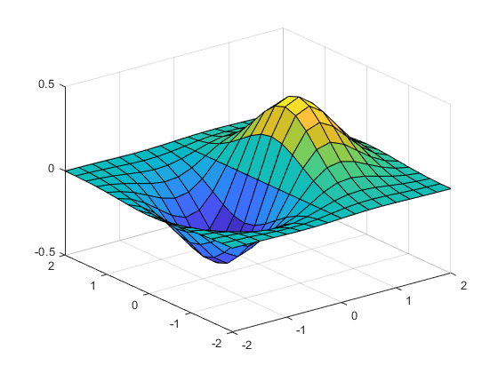2-D and 3-D grids - MATLAB meshgrid