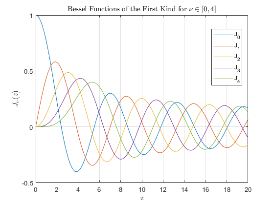 Bessel Function Of First Kind Matlab Besselj