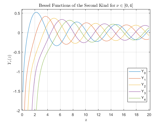 Bessel function of second kind - MATLAB bessely