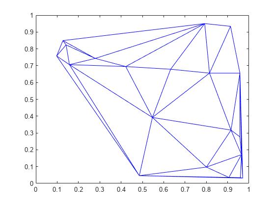 Delaunay triangulation - MATLAB delaunay