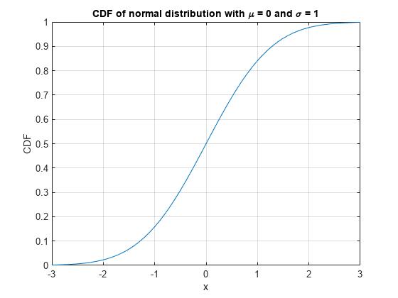 x = -3:0.1:3; y = (1/2)*(1+erf(x/sqrt(2))); plot(x,y) grid on title('CDF of  normal distribution with mu = 0 and sigma = 1') xlabel('x') ylabel('CDF')