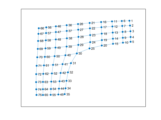 Plot graph nodes and edges - MATLAB plot
