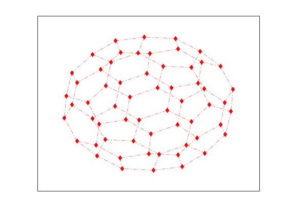 plot graph using line specifier