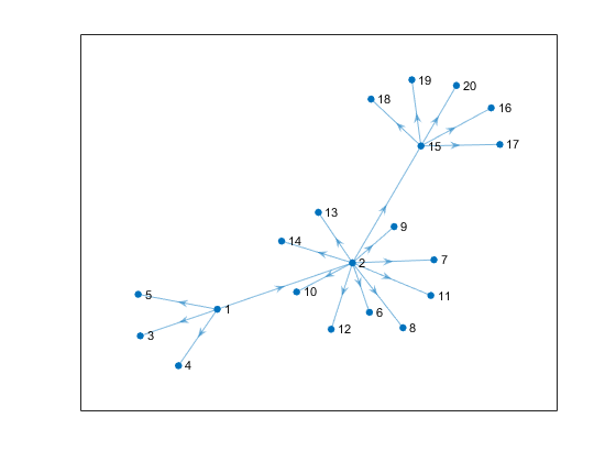 Plot graph nodes and edges - MATLAB plot
