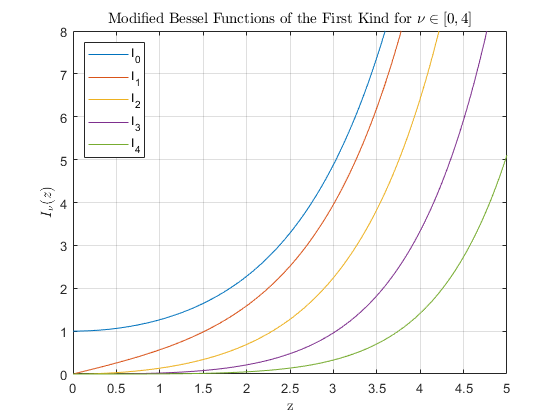 Modified Bessel Function Of First Kind Matlab Besseli