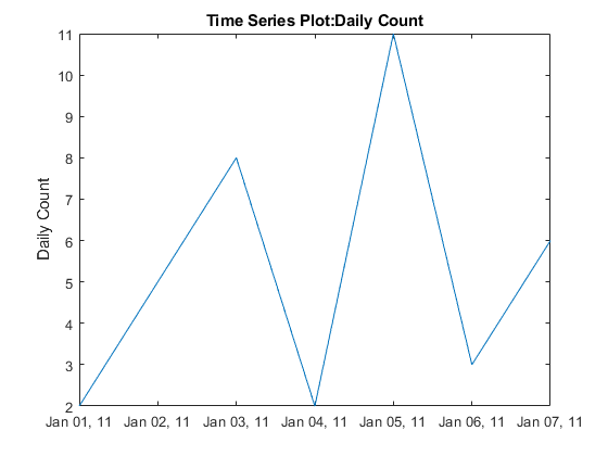 Plot timeseries - MATLAB plot