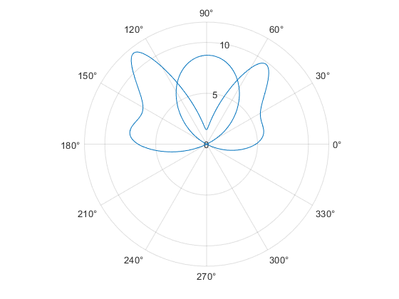 Plotting in Polar Coordinates - MATLAB & Simulink