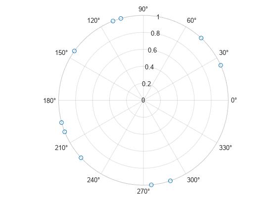 Plotting in Polar Coordinates - MATLAB & Simulink