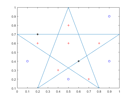 Points located inside or on edge of polygonal region - MATLAB inpolygon