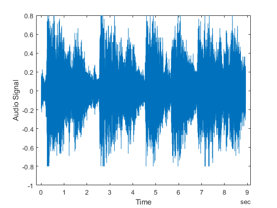 Read and Write Audio Files - MATLAB & Simulink
