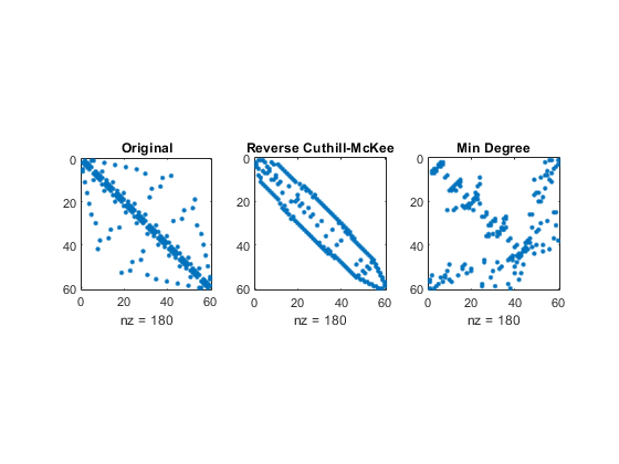 how to find elements of a matrix in matlab