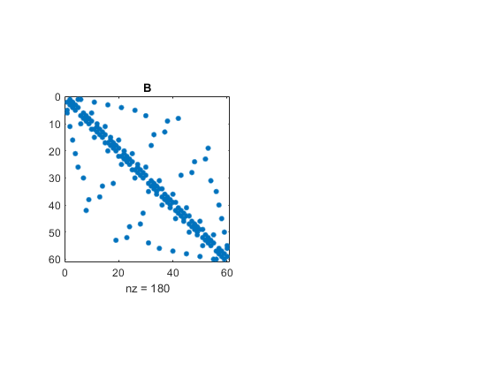 Sparse reverse Cuthill-McKee ordering - MATLAB symrcm