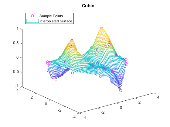 Interpolate 2-D or 3-D scattered data - MATLAB griddata