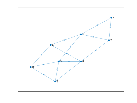 Shortest path between two single nodes - MATLAB shortestpath
