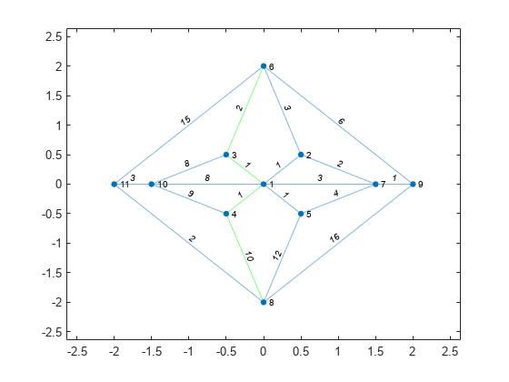 Shortest path between two single nodes - MATLAB shortestpath