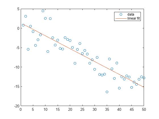 Polynomial curve fitting - MATLAB polyfit