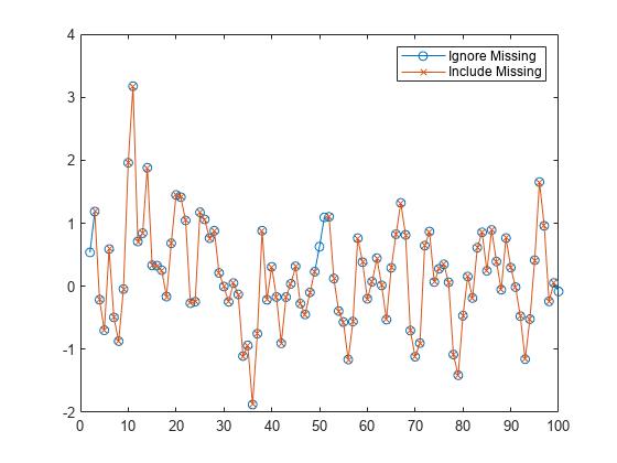 Smooth noisy data - MATLAB smoothdata