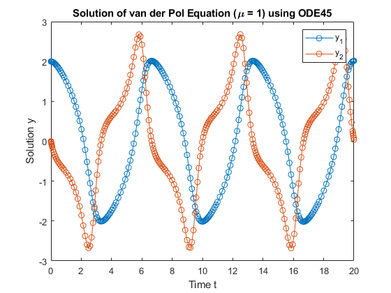 solving ode in matlab It's not that matlab is wrong, its solving the ode for y(x) or x(y) exact differential equations is something we covered in depth at the graduate level (at least for engineers.