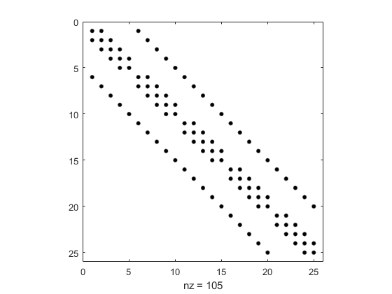 kronecker tensor product