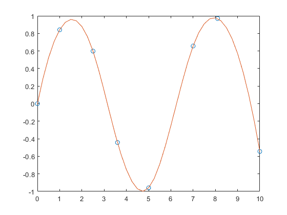 Cubic spline data interpolation - MATLAB spline