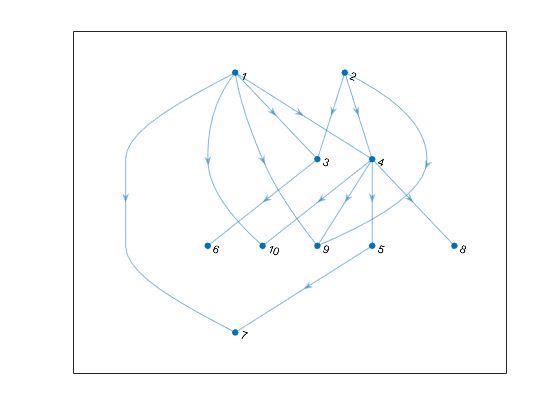 Topological Order Of Directed Acyclic Graph Matlab Toposort