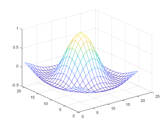 Interpolation for 1-D, 2-D, 3-D, and N-D gridded data in ndgrid
